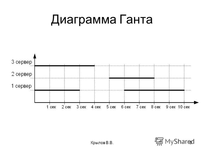 Крылов В.В.6 Диаграмма Ганта