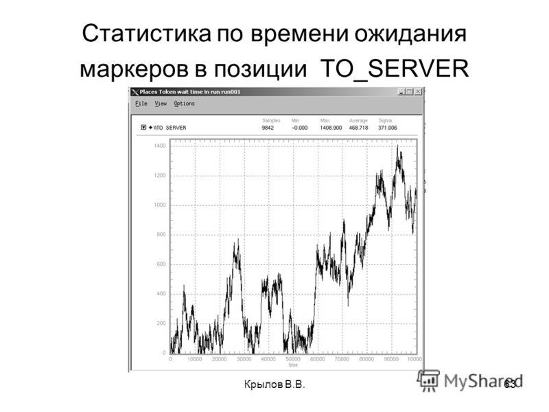 Крылов В.В.63 Статистика по времени ожидания маркеров в позиции TO_SERVER