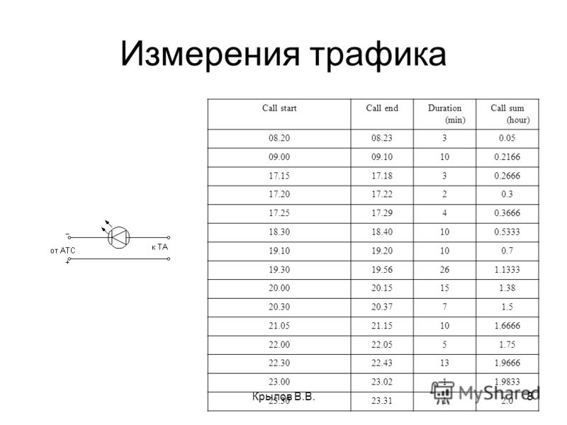 8 Измерения трафика Call startCall endDuration (min) Call sum (hour) 08.2008.2330.05 09.0009.10100.2166 17.1517.1830.2666 17.2017.2220.3 17.2517.2940.3666 18.3018.40100.5333 19.1019.20100.7 19.3019.56261.1333 20.0020.15151.38 20.3020.3771.5 21.0521.1