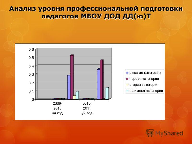 Анализ уровня профессиональной подготовки педагогов МБОУ ДОД ДД(ю)Т