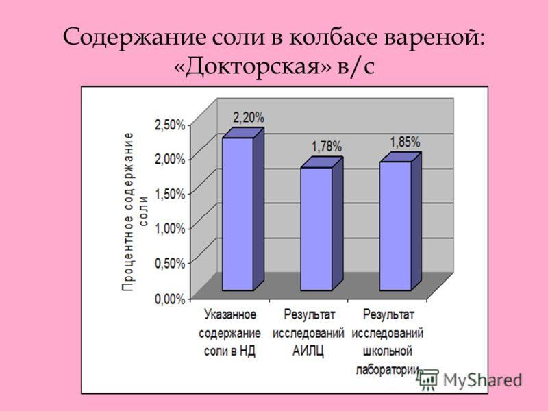 Содержание соли в колбасе вареной: «Докторская» в/с