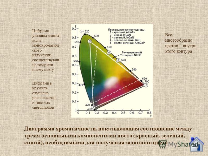 Диаграмма хроматичности, показывающая соотношение между тремя основныыми компонентами цвета (красный, зеленый, синий), необходимыми для получения заданного цвета Цифрами указаны длины волн монохроматиче ского излучения, соответствующ ие тому или ином