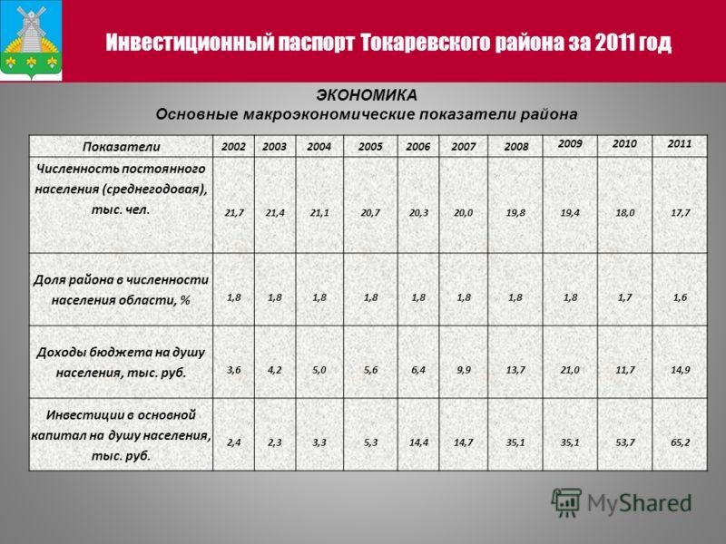 Инвестиционный паспорт Токаревского района за 2011 год ЭКОНОМИКА Основные макроэкономические показатели района Показатели 200220032004200520062007 2008 200920102011 Численность постоянного населения (среднегодовая), тыс. чел. 21,721,421,120,720,320,0