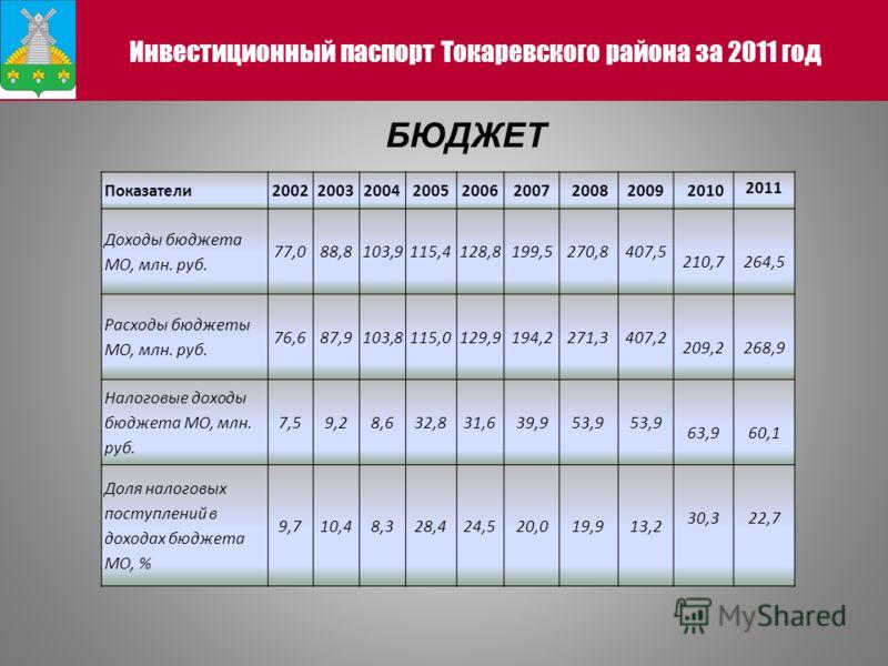 Инвестиционный паспорт Токаревского района за 2011 год БЮДЖЕТ Показатели200220032004200520062007 20082009 2010 2011 Доходы бюджета МО, млн. руб. 77,088,8103,9115,4128,8199,5270,8407,5 210,7264,5 Расходы бюджеты МО, млн. руб. 76,687,9103,8115,0129,919