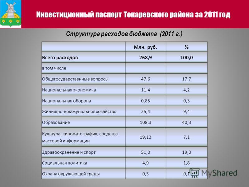 Структура расходов бюджета (2011 г.) Инвестиционный паспорт Токаревского района за 2011 год Млн. руб.% Всего расходов268,9100,0 в том числе Общегосударственные вопросы47,617,7 Национальная экономика11,44,2 Национальная оборона0,850,3 Жилищно-коммунал