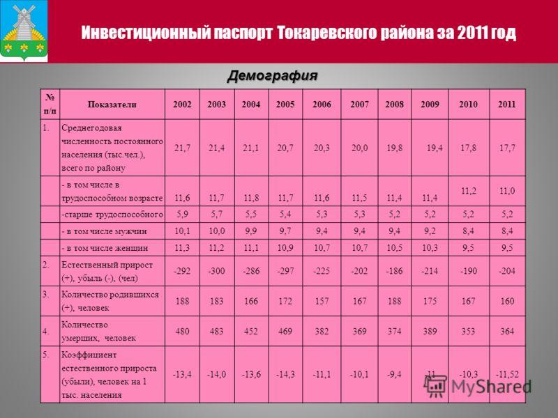 Инвестиционный паспорт Токаревского района за 2011 год п/п Показатели2002200320042005200620072008200920102011 1. Среднегодовая численность постоянного населения (тыс.чел.), всего по району 21,721,421,120,720,320,019,8 19,417,817,7 - в том числе в тру