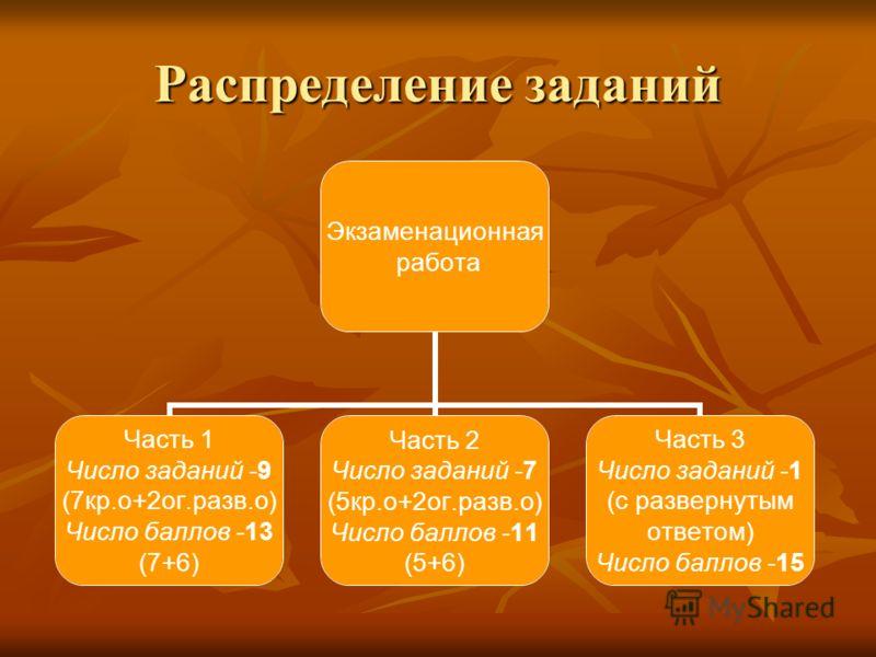 Распределение заданий Экзаменационная работа Часть 1 Число заданий -9 (7кр.о+2ог.разв.о) Число баллов -13 (7+6) Часть 2 Число заданий -7 (5кр.о+2ог.разв.о) Число баллов -11 (5+6) Часть 3 Число заданий -1 (с развернутым ответом) Число баллов -15