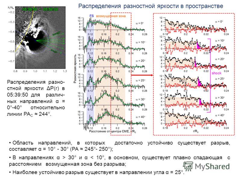 Распределения разно- стной яркости ΔP(r) в 05:39:50 для различ- ных направлений α = 0°-40° относительно линии РА C 244°. Распределения разностной яркости в пространстве Область направлений, в которых достаточно устойчиво существует разрыв, составляет