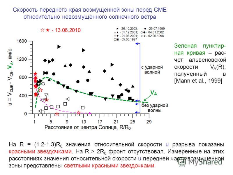 Зеленая пунктир- ная кривая – рас- чет альвеновской скорости V A (R), полученный в [Mann et al., 1999] На R (1.2-1.3)R 0 значения относительной скорости u разрыва показаны красными звездочками. На R > 2R 0 фронт отсутствовал. Измеренные на этих расст