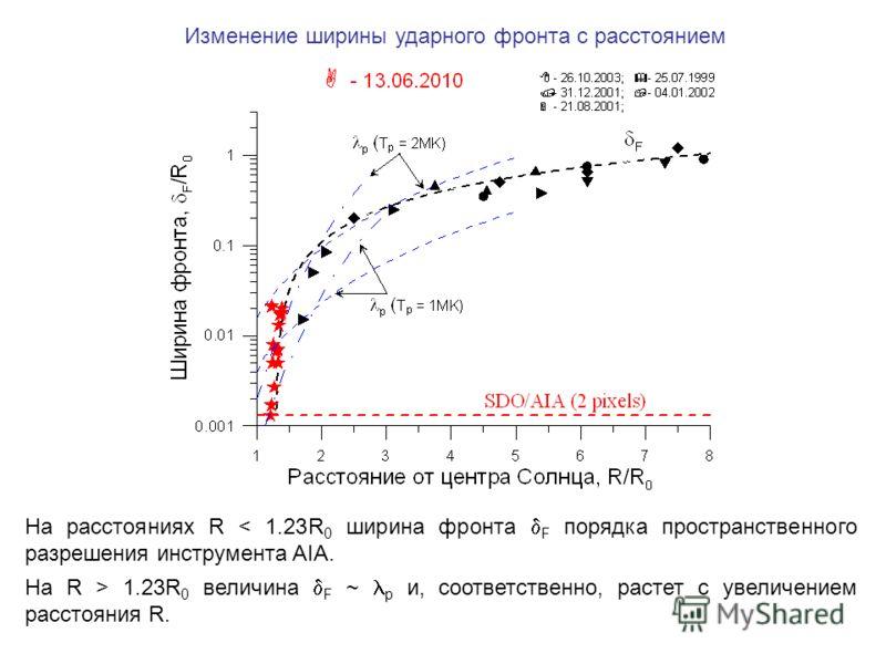 На расстояниях R < 1.23R 0 ширина фронта F порядка пространственного разрешения инструмента AIA. На R > 1.23R 0 величина F ~ p и, соответственно, растет с увеличением расстояния R. Изменение ширины ударного фронта с расстоянием