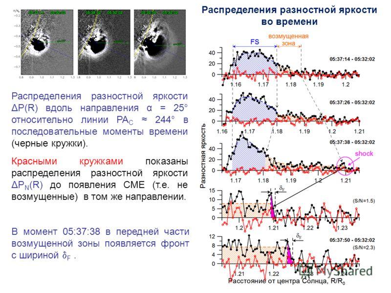 Распределения разностной яркости ΔP(R) вдоль направления α = 25° относительно линии РА C 244° в последовательные моменты времени (черные кружки). Красными кружками показаны распределения разностной яркости ΔP N (R) до появления СМЕ (т.е. не возмущенн