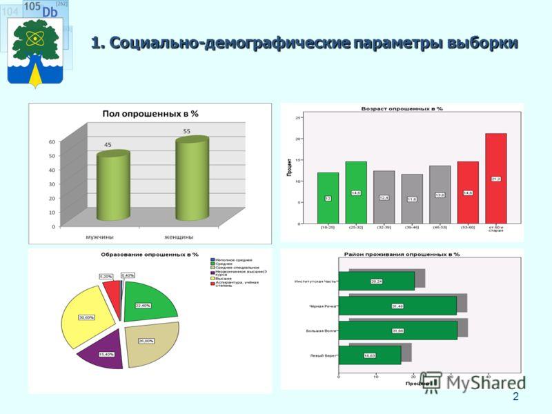 1. Социально-демографические параметры выборки 2
