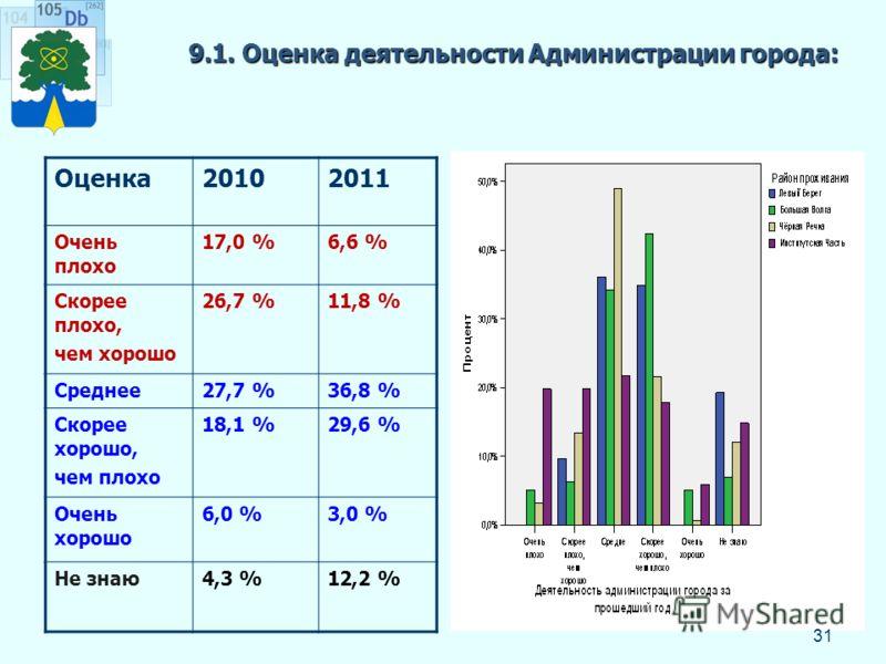 9.1. Оценка деятельности Администрации города: Оценка20102011 Очень плохо 17,0 %6,6 % Скорее плохо, чем хорошо 26,7 %11,8 % Среднее27,7 %36,8 % Скорее хорошо, чем плохо 18,1 %29,6 % Очень хорошо 6,0 %3,0 % Не знаю4,3 %12,2 % 31