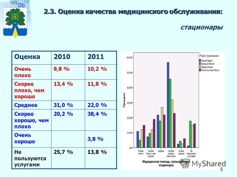 2.3. Оценка качества медицинского обслуживания: 2.3. Оценка качества медицинского обслуживания: стационары Оценка20102011 Очень плохо 9,8 %10,2 % Скорее плохо, чем хорошо 13,4 %11,8 % Среднее31,0 %22,0 % Скорее хорошо, чем плохо 20,2 %38,4 % Очень хо