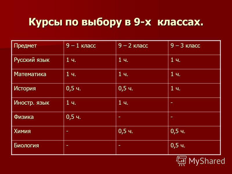 Курсы по выбору в 9-х классах. Предмет 9 – 1 класс 9 – 2 класс 9 – 3 класс Русский язык 1 ч. Математика История 0,5 ч. 1 ч. Иностр. язык 1 ч. - Физика 0,5 ч. -- Химия- Биология--