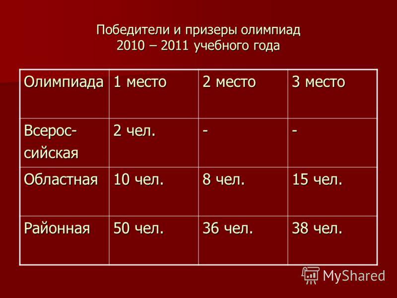 Победители и призеры олимпиад 2010 – 2011 учебного года Олимпиада 1 место 2 место 3 место Всерос-сийская 2 чел. -- Областная 10 чел. 8 чел. 15 чел. Районная 50 чел. 36 чел. 38 чел.