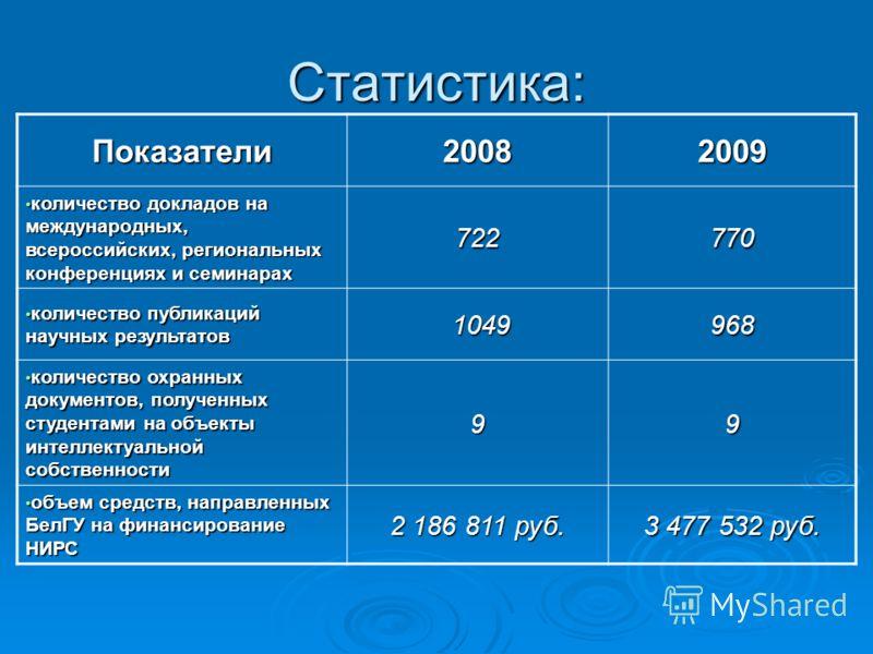 Статистика: Показатели 2008 2009 количество докладов на международных, всероссийских, региональных конференциях и семинарах количество докладов на международных, всероссийских, региональных конференциях и семинарах722770 количество публикаций научных