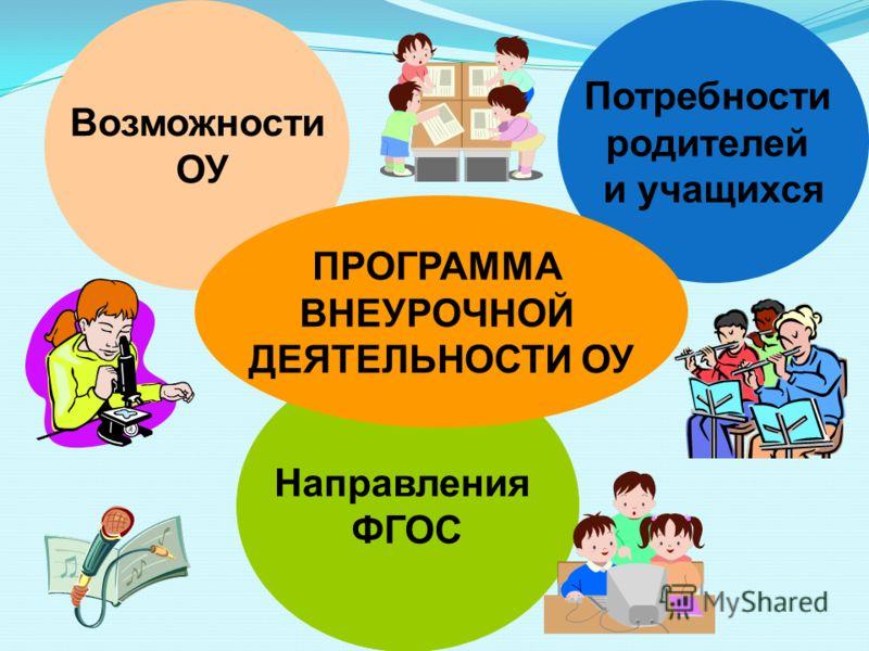 Возможности ОУ Потребности родителей и учащихся Направления ФГОС ПРОГРАММА ВНЕУРОЧНОЙ ДЕЯТЕЛЬНОСТИ ОУ