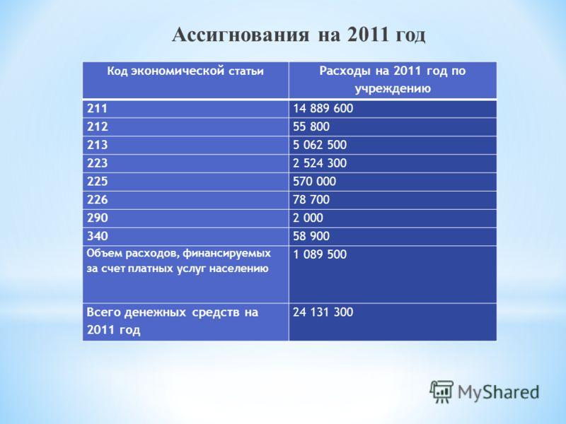 Код экономической статьи Расходы на 2011 год по учреждению 21114 889 600 21255 800 2135 062 500 2232 524 300 225570 000 22678 700 2902 000 34058 900 Объем расходов, финансируемых за счет платных услуг населению 1 089 500 Всего денежных средств на 201
