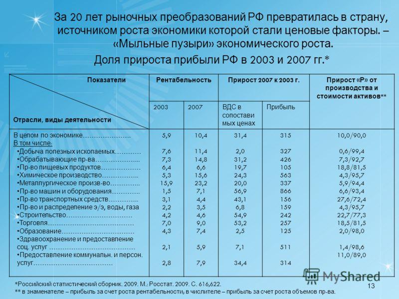 13 За 20 лет рыночных преобразований РФ превратилась в страну, источником роста экономики которой стали ценовые факторы. – « Мыльные пузыри » экономического роста. Доля прироста прибыли РФ в 2003 и 2007 гг.* Показатели Отрасли, виды деятельности Рент