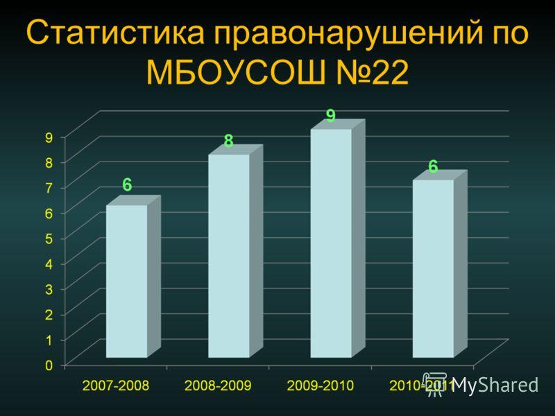 Статистика правонарушений по МБОУСОШ 22