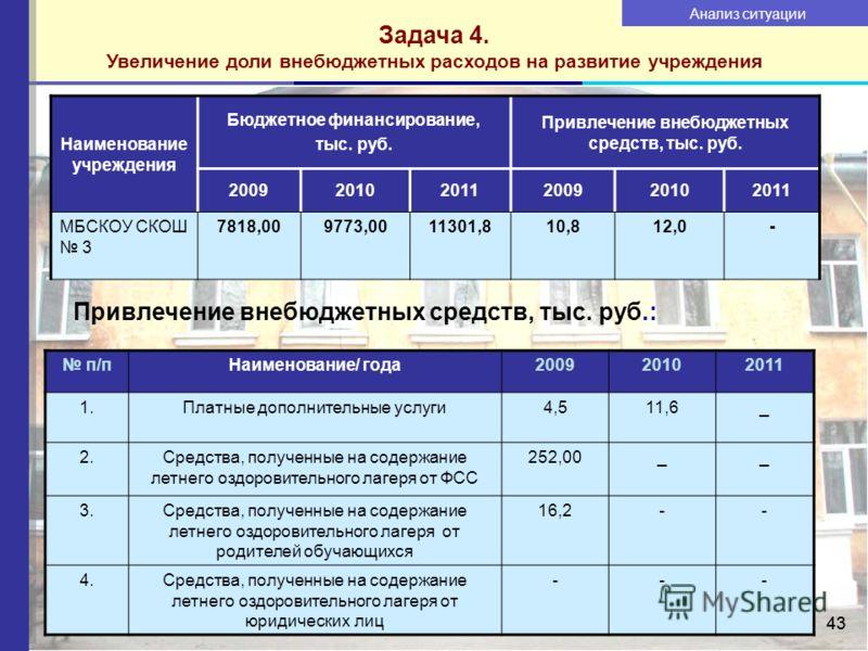 43 Задача 4. Увеличение доли внебюджетных расходов на развитие учреждения Наименование учреждения Бюджетное финансирование, тыс. руб. Привлечение внебюджетных средств, тыс. руб. 200920102011200920102011 МБСКОУ СКОШ 3 7818,009773,0011301,810,812,0- По