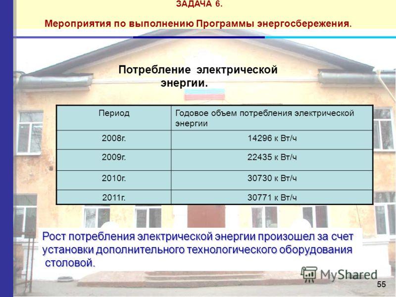 55 ЗАДАЧА 6. Мероприятия по выполнению Программы энергосбережения. Показатели качества услуги Потребление электрической энергии. ПериодГодовое объем потребления электрической энергии 2008г.14296 к Вт/ч 2009г.22435 к Вт/ч 2010г.30730 к Вт/ч 2011г.3077