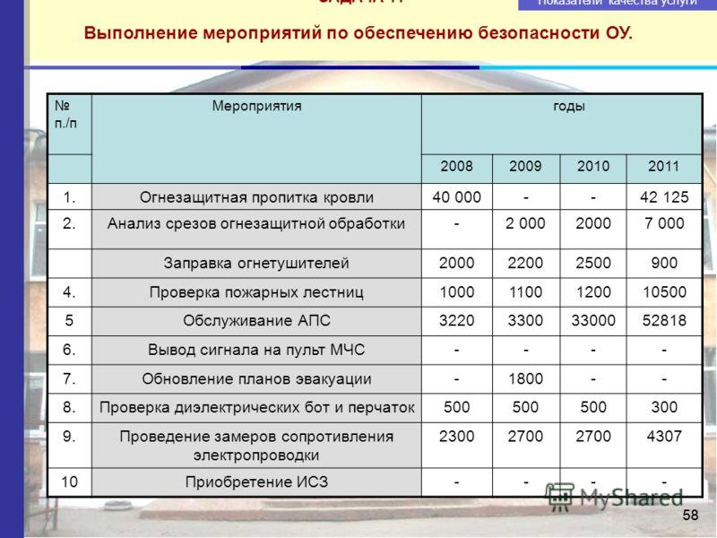 58 ЗАДАЧА 7. Выполнение мероприятий по обеспечению безопасности ОУ. Показатели качества услуги Потребление холодной воды. ПериодГодовое объем потребления холодной воды 2008г.1,0 тыс. м/3 2009г.0,9 тыс. м/3 2010г.0,8 тыс. м/3 2011г.0,678 тыс. м/3 п./п
