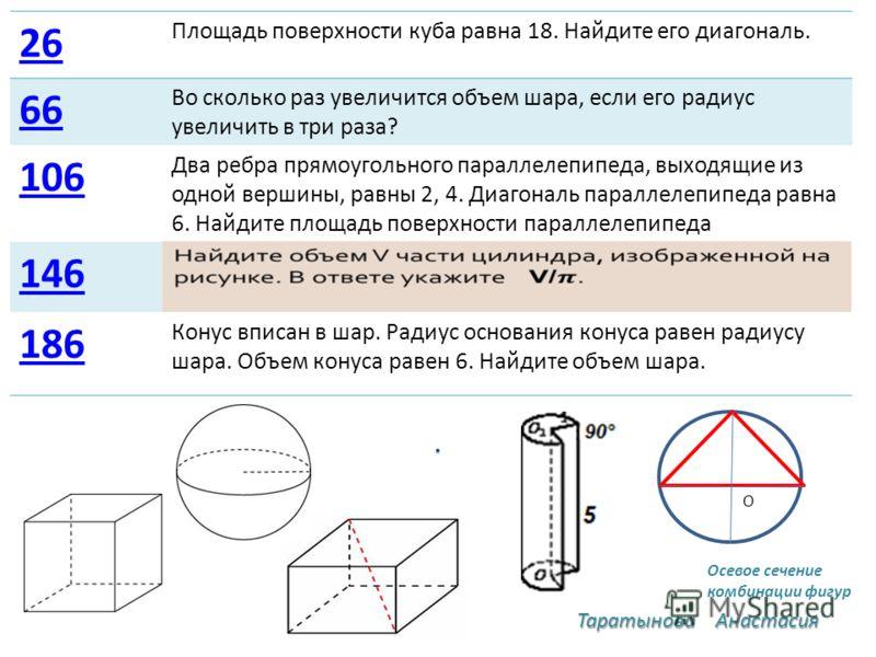 . 26 Площадь поверхности куба равна 18. Найдите его диагональ. 66 Во сколько раз увеличится объем шара, если его радиус увеличить в три раза? 106 Два ребра прямоугольного параллелепипеда, выходящие из одной вершины, равны 2, 4. Диагональ параллелепип