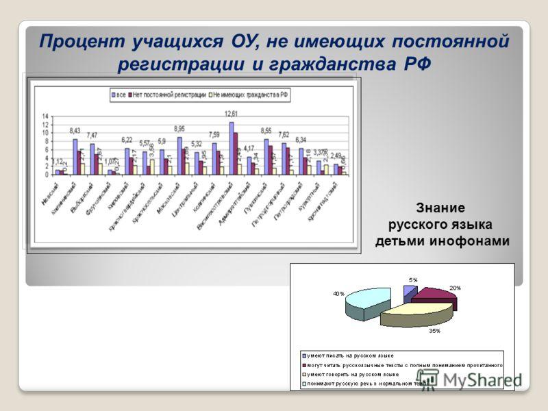 Процент учащихся ОУ, не имеющих постоянной регистрации и гражданства РФ Знание русского языка детьми инофонами