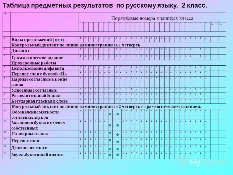 Таблица предметных результатов по русскому языку, 2 класс. Порядковые номера учащихся класса 1234567891011121314151617181920212223242526% Обуч. % кач-ва 1 Виды предложений (тест) 43334444443343444443444444 Контрольный диктант по линии администрации з