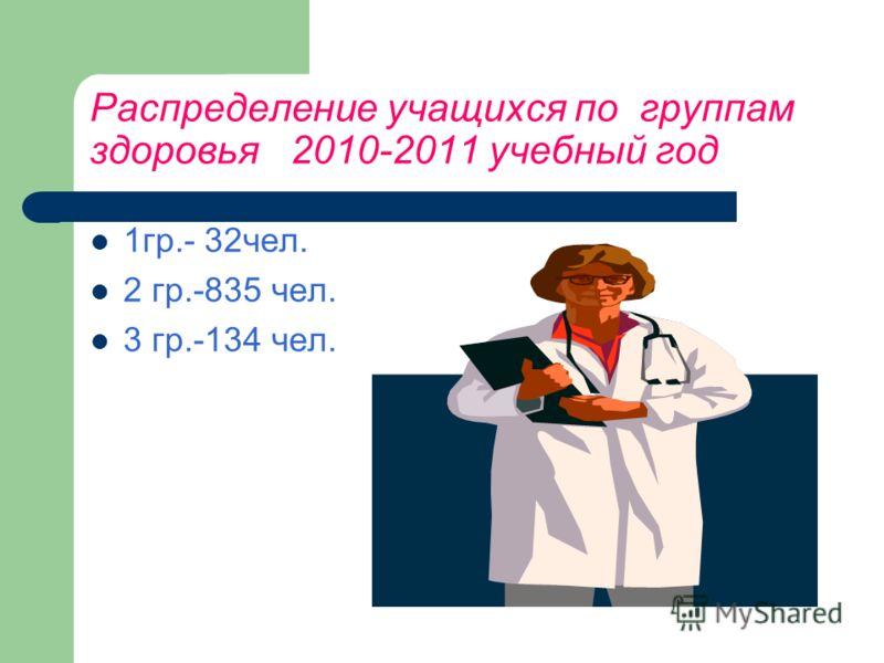 Распределение учащихся по группам здоровья 2010-2011 учебный год 1гр.- 32чел. 2 гр.-835 чел. 3 гр.-134 чел.