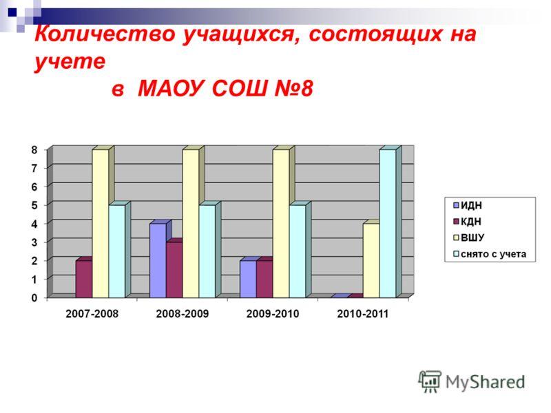 Количество учащихся, состоящих на учете в МАОУ СОШ 8