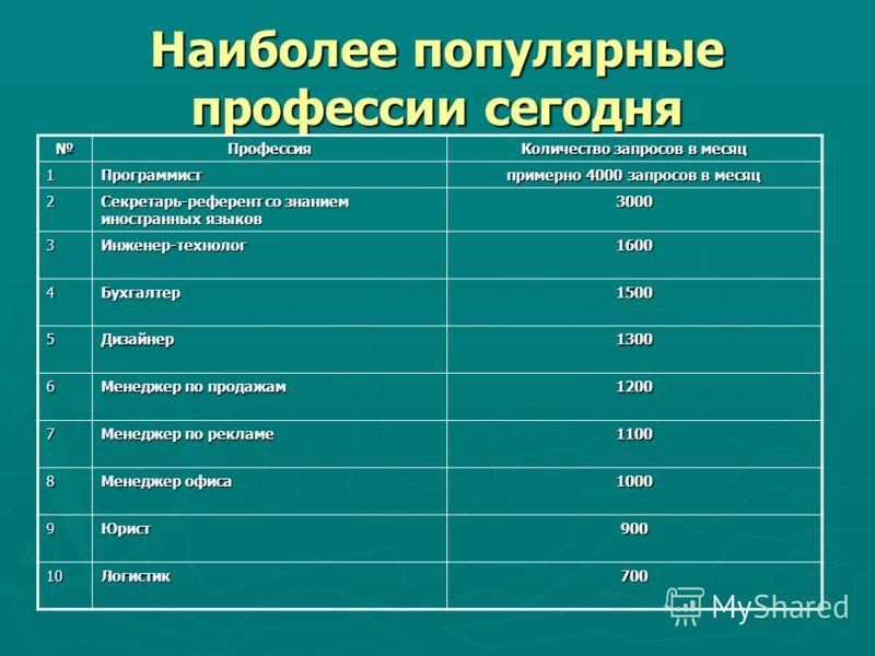 Наиболее популярные профессии сегодня Профессия Количество запросов в месяц 1Программист примерно 4000 запросов в месяц 2 Секретарь-референт со знанием иностранных языков 3000 3Инженер-технолог1600 4Бухгалтер1500 5Дизайнер1300 6 Менеджер по продажам