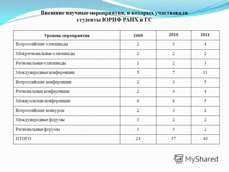 Внешние научные мероприятия, в которых участвовали студенты ЮРИФ РАНХ и ГС Уровень мероприятия2009 20102011 Всероссийские олимпиады234 Межрегиональные олимпиады222 Региональные олимпиады123 Международные конференции5711 Всероссийские конференции235 Р