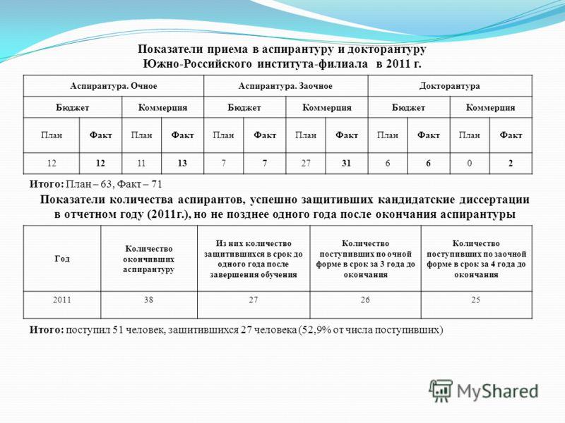 Показатели приема в аспирантуру и докторантуру Южно-Российского института-филиала в 2011 г. Аспирантура. ОчноеАспирантура. ЗаочноеДокторантура БюджетКоммерцияБюджетКоммерцияБюджетКоммерция ПланФактПланФактПланФактПланФактПланФактПланФакт 12 111377273