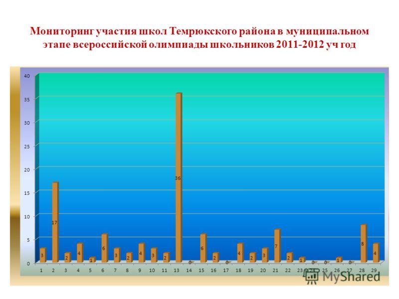 Мониторинг участия школ Темрюкского района в муниципальном этапе всероссийской олимпиады школьников 2011-2012 уч год