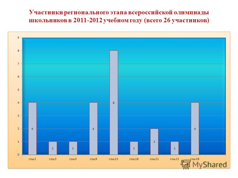 Участники регионального этапа всероссийской олимпиады школьников в 2011-2012 учебном году (всего 26 участников)