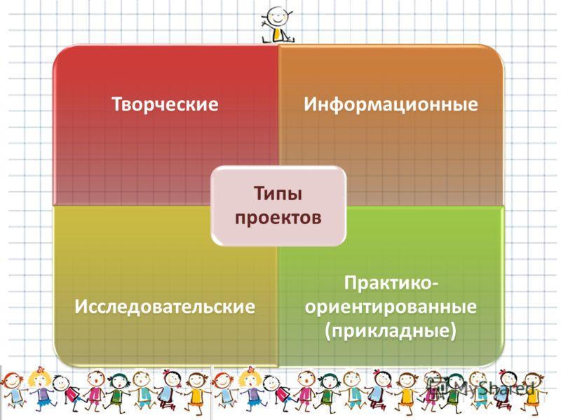 ТворческиеИнформационные Исследовательские Практико- ориентированные (прикладные) Типы проектов