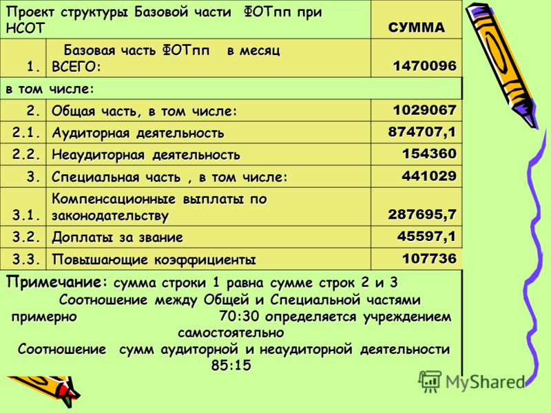 Проект структуры Базовой части ФОТпп при НСОТ СУММА 1. Базовая часть ФОТпп в месяц ВСЕГО: Базовая часть ФОТпп в месяц ВСЕГО:1470096 в том числе: 2. Общая часть, в том числе: 1029067 2.1. Аудиторная деятельность 874707,1 2.2. Неаудиторная деятельность