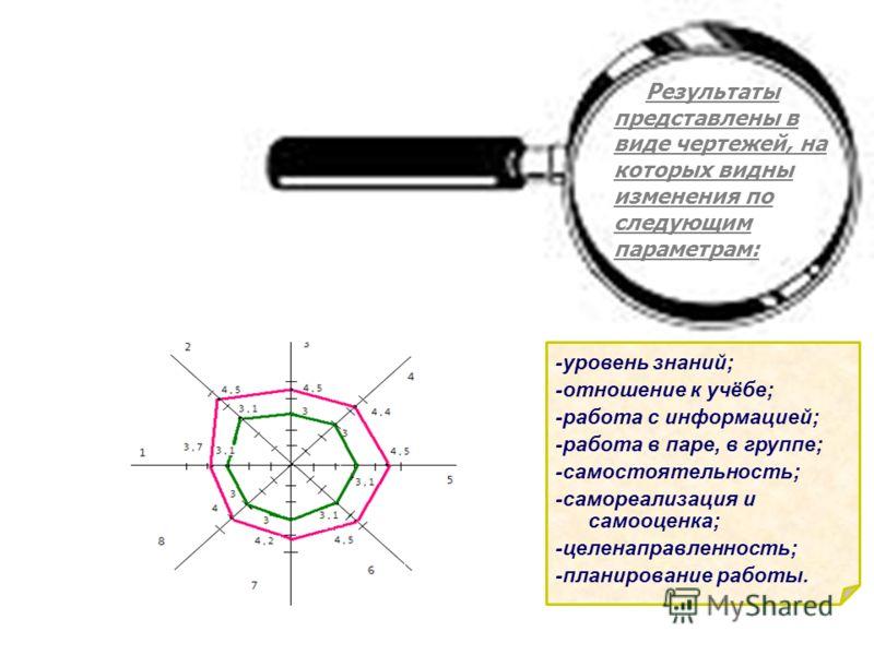 Результаты представлены в виде чертежей, на которых видны изменения по следующим параметрам: -уровень знаний; -отношение к учёбе; -работа с информацией; -работа в паре, в группе; -самостоятельность; -самореализация и самооценка; -целенаправленность;