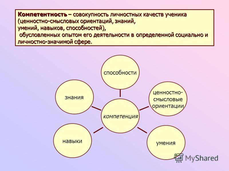 способности компетенция знания ценностно- смысловые ориентации навыки умения Компетентность – совокупность личностных качеств ученика (ценностно-смысловых ориентаций, знаний, умений, навыков, способностей), обусловленных опытом его деятельности в опр