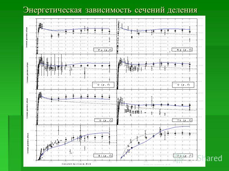 Энергетическая зависимость сечений деления