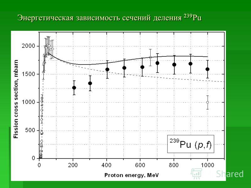Энергетическая зависимость сечений деления 239 Pu