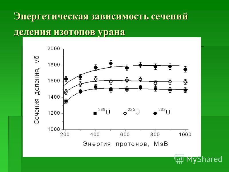 Энергетическая зависимость сечений деления изотопов урана