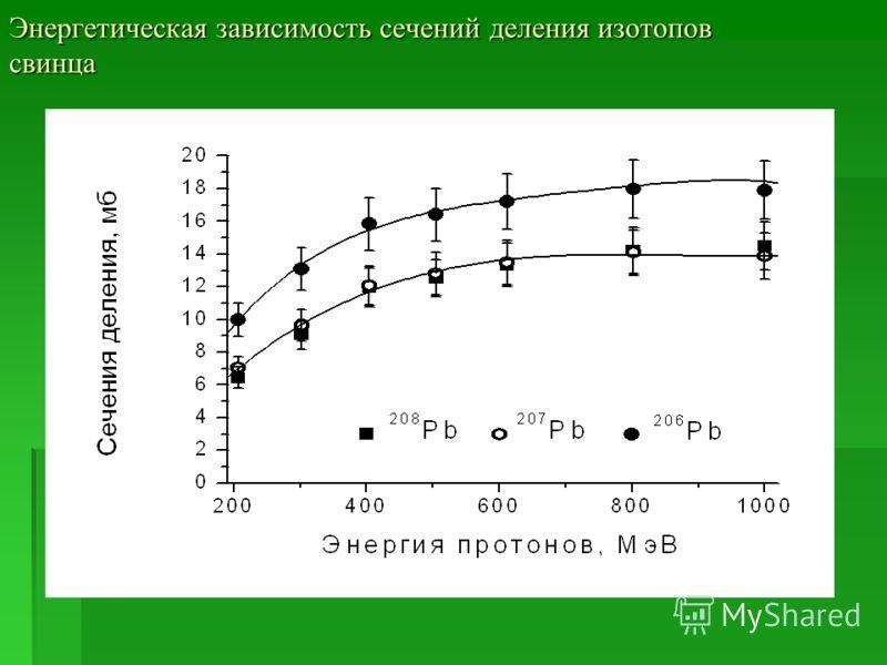Энергетическая зависимость сечений деления изотопов свинца