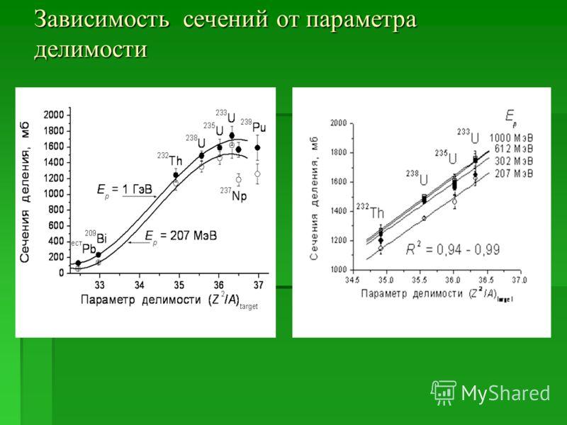 Зависимость сечений от параметра делимости