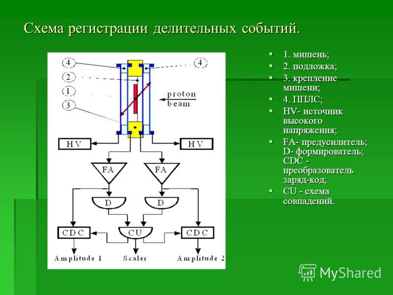 Схема регистрации делительных событий. 1. мишень; 1. мишень; 2. подложка; 2. подложка; 3. крепление мишени; 3. крепление мишени; 4. ППЛС; 4. ППЛС; HV- источник высокого напряжения; HV- источник высокого напряжения; FA- предусилитель; D- формирователь