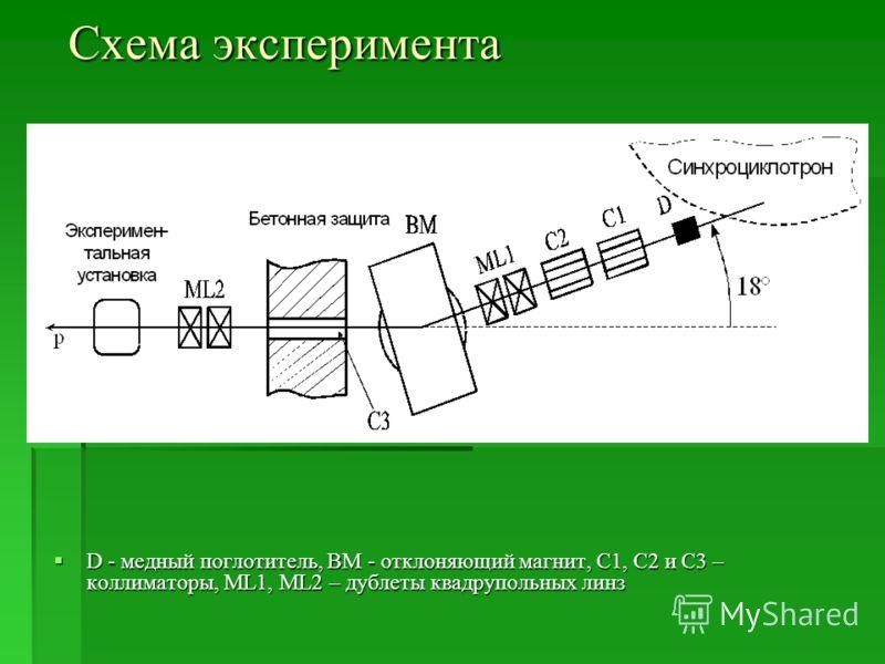 Схема эксперимента D - медный поглотитель, BM - отклоняющий магнит, C1, C2 и С3 – коллиматоры, ML1, ML2 – дублеты квадрупольных линз D - медный поглотитель, BM - отклоняющий магнит, C1, C2 и С3 – коллиматоры, ML1, ML2 – дублеты квадрупольных линз