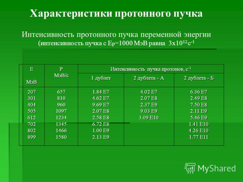 ЕМэВР МэВ/c Интенсивность пучка протонов, с -1 1 дублет 2 дублета - А 2 дублета - Б 20730140450561270280289965781096010971234134514661580 1.84 E7 4.62 E7 9.69 E7 2.07 E8 2.58 E8 6.72 E8 1.00 E9 2.13 E9 4.02 E7 2.07 E8 2.37 E9 9.03 E9 3.09 E10 6.36 E7